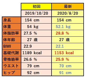 リングフィットアドベンチャー筋トレ記10_身体測定初回と見比べ