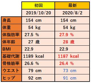 リングフィットアドベンチャー筋トレ記9_測定2