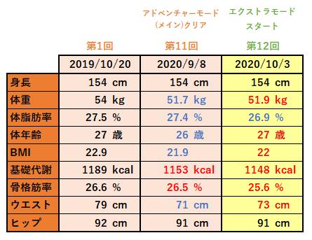 リングフィット筋トレ記12_体重測定